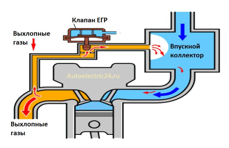 Схема работы клапана рециркуляции.